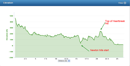 April-15-2013-Boston-Marathon-Elevation