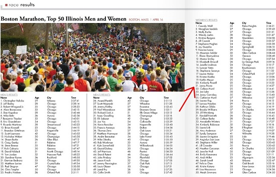Ranking so high among Illinois women in 2013 was a big thrill!